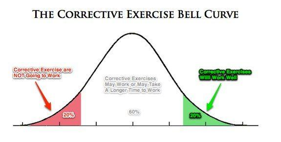 corrective exercise bell curve